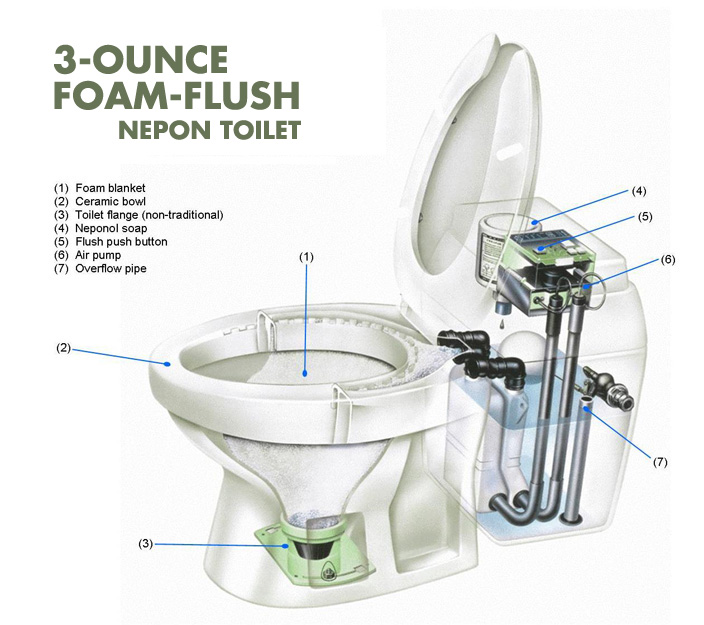 High Efficiency 3 Ounce Foam Flush Toilet Clivus New England